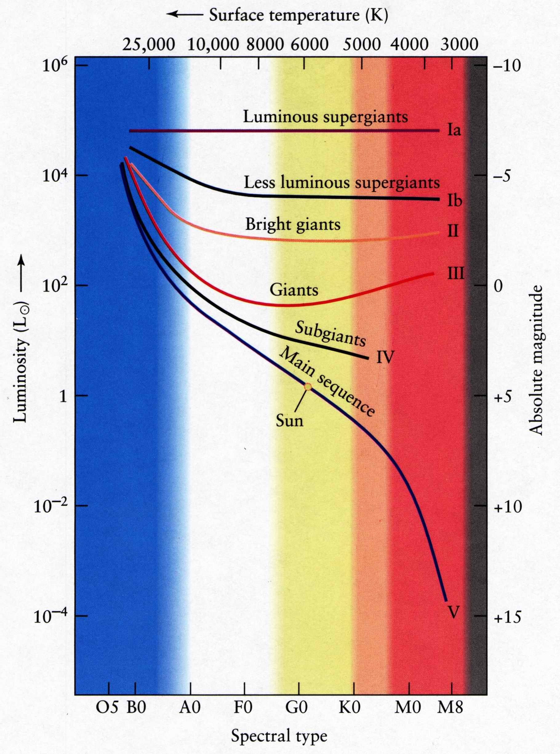 hight resolution of the luminosity class is based on line widths it provides another dimension in the h r diagram