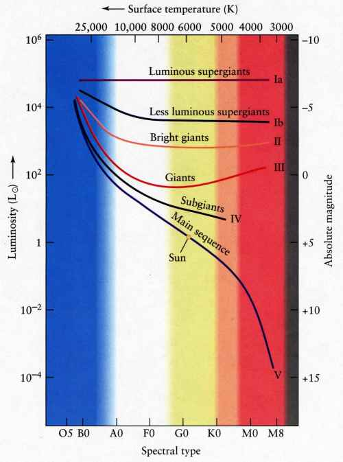 small resolution of the luminosity class is based on line widths it provides another dimension in the h r diagram