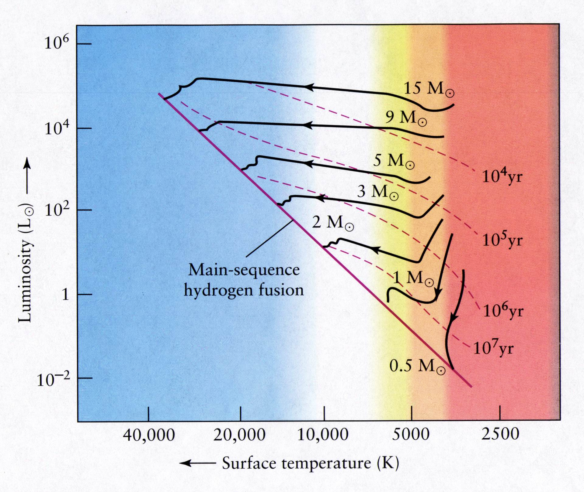hr diagram worksheet middle school ezgoo earth best wiring library ch 10 01 from a main sequence star to red giant