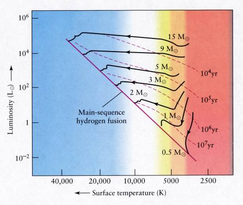 small resolution of ch 10 01 from a main sequence star to a red giant