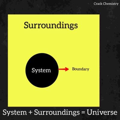 Thermodynamics & Thermodynamic basic terms, System, surroundings,universe