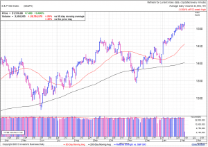 S&P500 daily at 1:19 EST