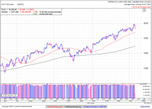 S&P500 daily at 1:22 EDT