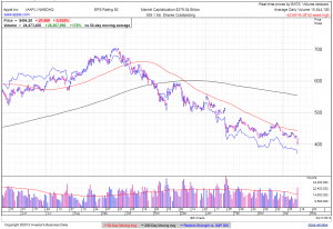 AAPL daily at 1:29 EDT
