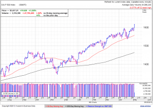 S&P500 daily at 1:15 EDT