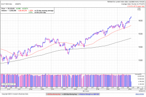 S&P500 daily at 3:26 EDT