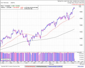 S&P500 daily at 1:28 EDT