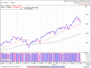 S&P500 daily at 1:55 EDT