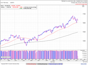 S&P500 daily at 1:56 EDT