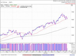 S&P500 daily at 1:57 EDT