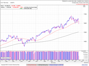 S&P500 daily at 2:29 EDT