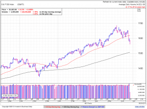 S&P500 daily at 2:30 EDT