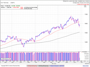 S&P500 daily at 1:50 EDT
