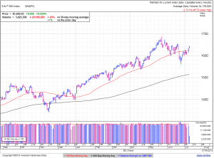 S&P500 daily at 2:44 EDT