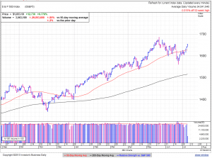 S&P500 daily at 2:24 EDT