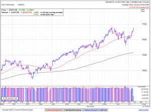 S&P500 daily at 2:46 EDT