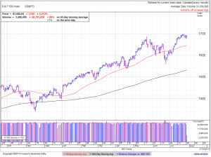 S&P500 daily at 2:38 EDT