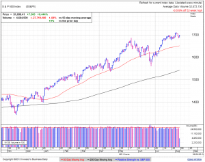 S&P500 daily at 3:34 EDT