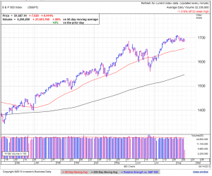 S&P500 daily at 3:33 EDT