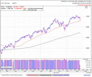 S&P500 daily at 3:01 EDT