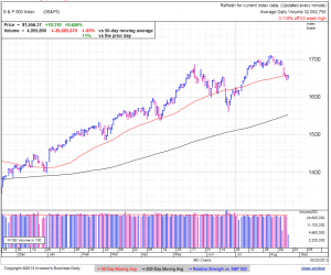 S&P500 daily at 3:24 EDT
