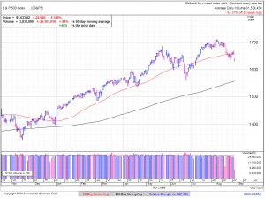 S&P500 daily at 2:43 EDT