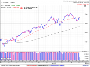 S&P500 daily at 3:09 EDT