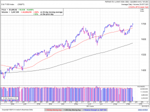 S&P500 daily at 1:53 EDT