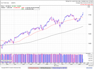 S&P500 daily at 3:17 EDT