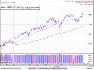 S&P500 daily at 2:21 EDT