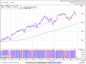 S&P500 daily at 12:42