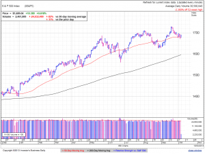 S&P500 daily at 12:50 EDT