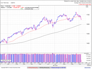 S&P500 daily at 1:09 EDT