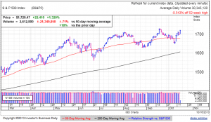 S&P500 daily at 11:48 EDT