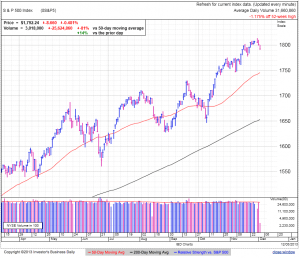 S&P500 daily at 1:10 EDT