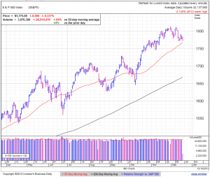 S&P500 daily at 1:36 EDT