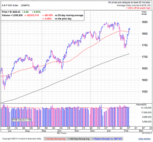 S&P500 daily at 2:26 EDT