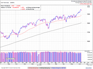 S&P500 daily at 2:54 EDT