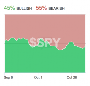 Source: Stocktwits $SPY Sentiment 11/6/2014