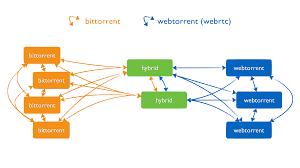WebTorrent 0.20.0 (64-bit) Crack