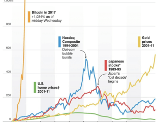 Bitcoin-run-up-2017-compared-to-decade-long-trends-in-other-historic-huge-markets