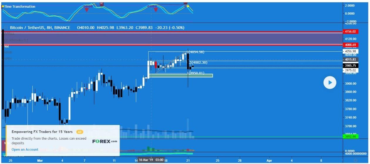 BTC USDT Bitcoin tether Binance 8H chart