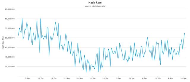 bitcoin btc hashrate chart