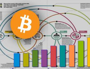 bitcoin logo next-to-rising-bar-graphs-on top off megatrends correlations diagram