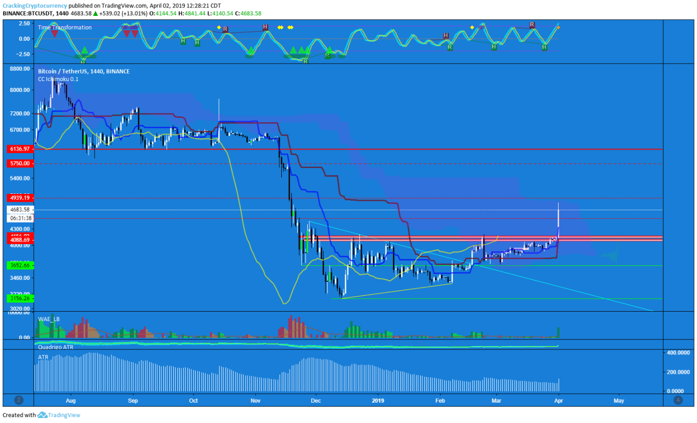 btc usdt bitcoin tether Binance 1D chart analysis 04-02-19