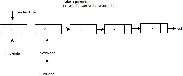 Reverse a Single Linked List: Iterative Procedure