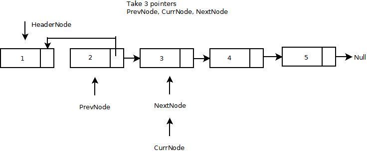 Reverse a Single Linked List: Iterative Procedure