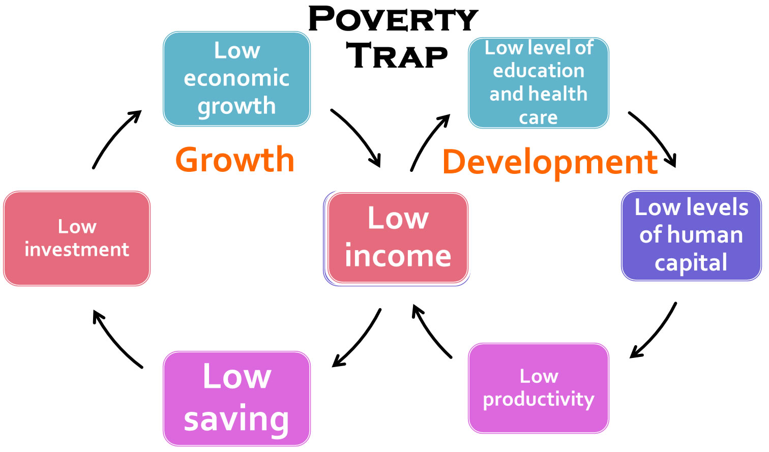 Can India Improve Its Poverty Situation Without A High Gdp