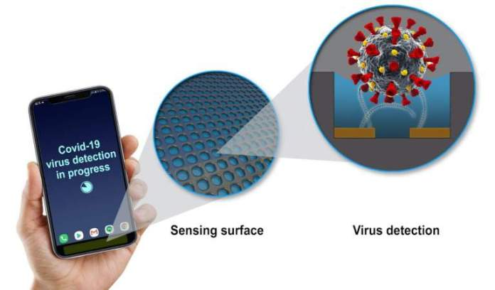 GE Scientists Developing Technology to Add COVID-19 Virus Detector to Your Mobile Device