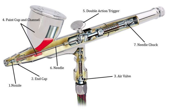 The Best Airbrush for Artists: Buyer's Guide 2020 | Craft ...